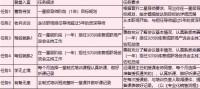 导师成长手册任务清单9页.xls