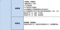 恒安标准绿通服务介绍及FABE话术2页.xlsx