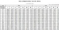 阳光人寿臻悦终身寿险分红型费率表.xlsx