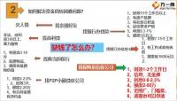阳光信保业务宣导19页.pptx