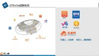 泛华o2o战略布局懒掌柜介绍基本功能进阶未来58页.pptx