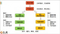 幸福人寿健康人生目标市场销售逻辑31页.pptx