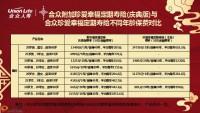 合众人寿附加珍爱定期寿庆典版产品定位特殊核保支持8页.pptx