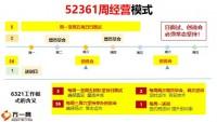 人力要发展就要坚持52361周经营模式21页.pptx