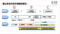 泰康为i保医疗保险背景产品形态配套服务销售策略30页.pptx