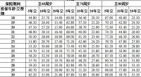 阳光人寿附加臻逸2019重大疾病保险费率表.xlsx