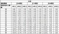 阳光人寿臻逸2019两全保险费率表.xlsx