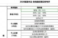 国寿2020版基本法各档组经理日常考评.xlsx