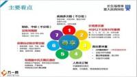 长生福彩虹桥尊享尊享优势vip的附加值服务截图66页.pptx