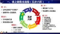 国寿线上销售全流程19页.pptx