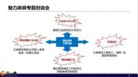 创说会组织策划会前邀约会中帮助会中追踪43页.pptx