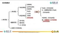 泰康人寿投资连结保险概述及公司投连介绍21页.pptx
