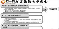 财富预约体系七步成金流程简版1页.pptx