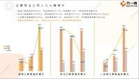 三季度重点同业人力发展分析16页.pptx