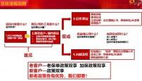 国寿宝典助力新规获客15页.pptx