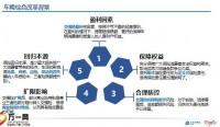 太保车险综合改革背景交强险商业险方案推荐服务28页.pptx