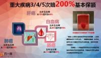 中英人寿安享保综合健康保险计划产品介绍42页.pptx
