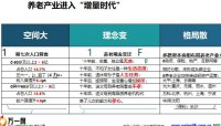 合众康养经营理念机遇战略服务14页.pptx