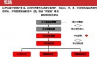 客经渠道机构管理办法宣导31页.pptx