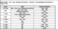 中信保诚安享隽生养老年金保险产品介绍.xls