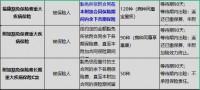 中信保诚附加福康豁免保险费重大疾病保险产品介绍.xlsx