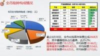 国寿福7月销售逻辑34页.pptx