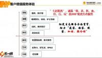 阳光人寿ICVP场景化拜访之客户增值服务体验健康卡43页.pptx
