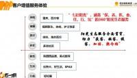 阳光人寿ICVP场景化拜访之客户增值服务体验药无忧35页.pptx