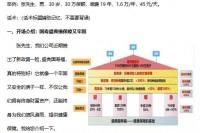 国寿房子图讲盛典福通关训练3页.docx