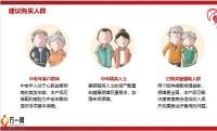 天安人寿附加特定心脑血管疾病保险产品特点20页.pptx