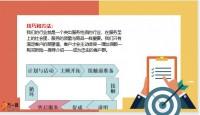 绩优必备优质客户经营操作步骤总结21页.pptx