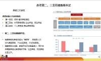 中国养老市场现状格局与模式14页.pptx
